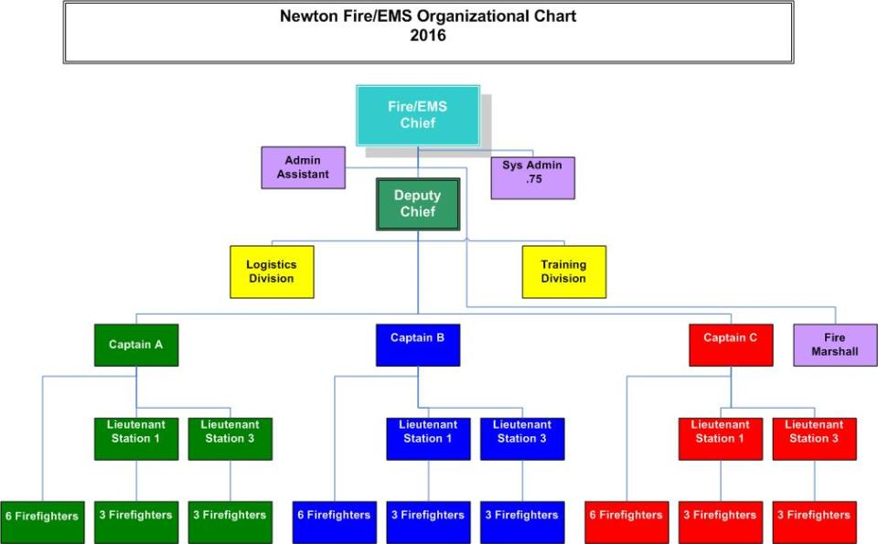 Organizational Chart  City Of Newton Ks